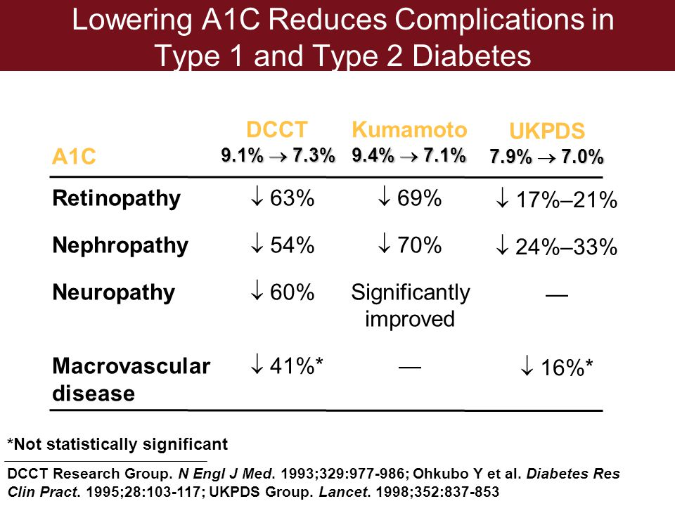 Lowering A1C Reduces Complications in Type 1 and Type 2 Diabetes