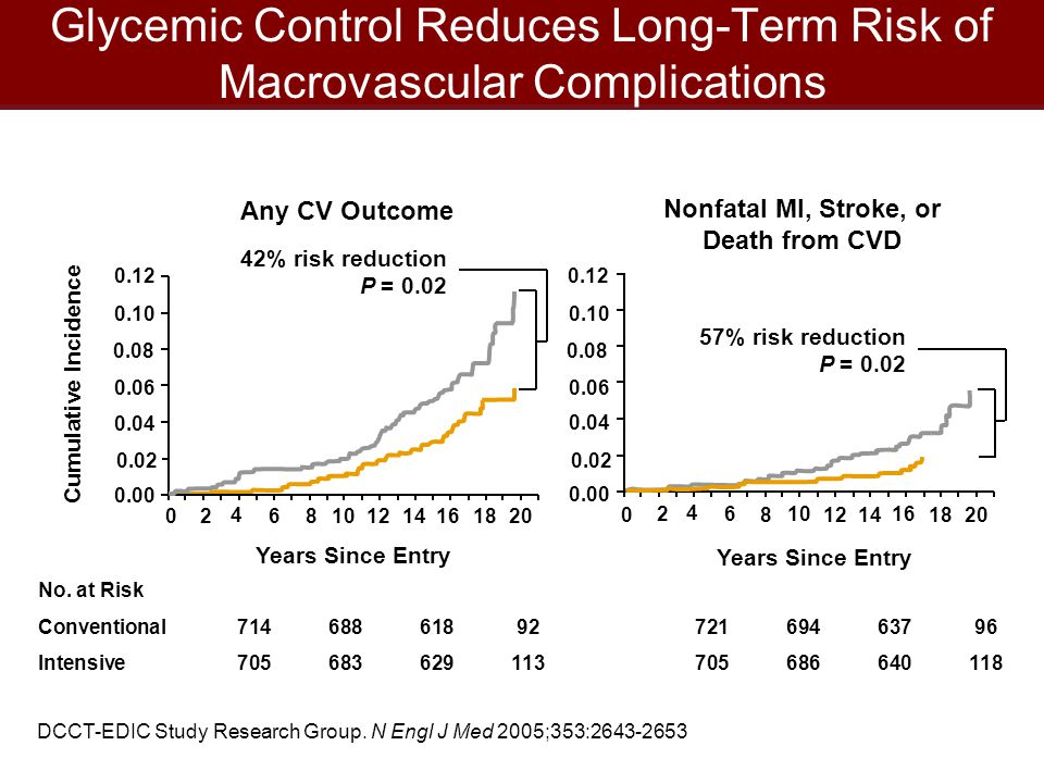 Glycemic Control Reduces Long-Term Risk of Macrovascular Complications