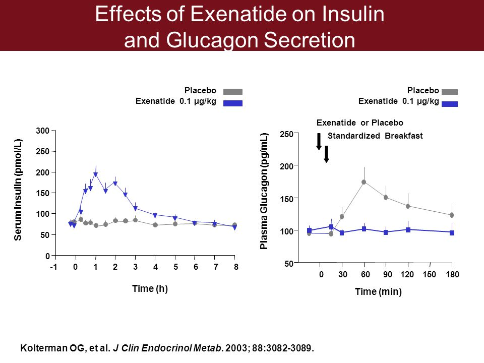 Effects of Exenatide on Insulin and Glucagon Secretion