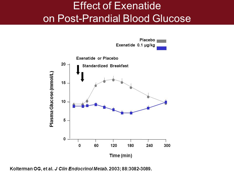 Effect of Exenatide on Post-Prandial Blood Glucose
