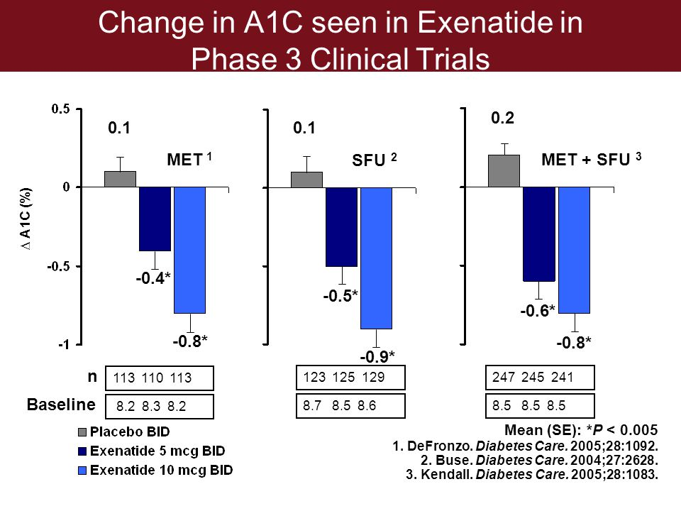 Change in A1C seen in Exenatide in Phase 3 Clinical Trials