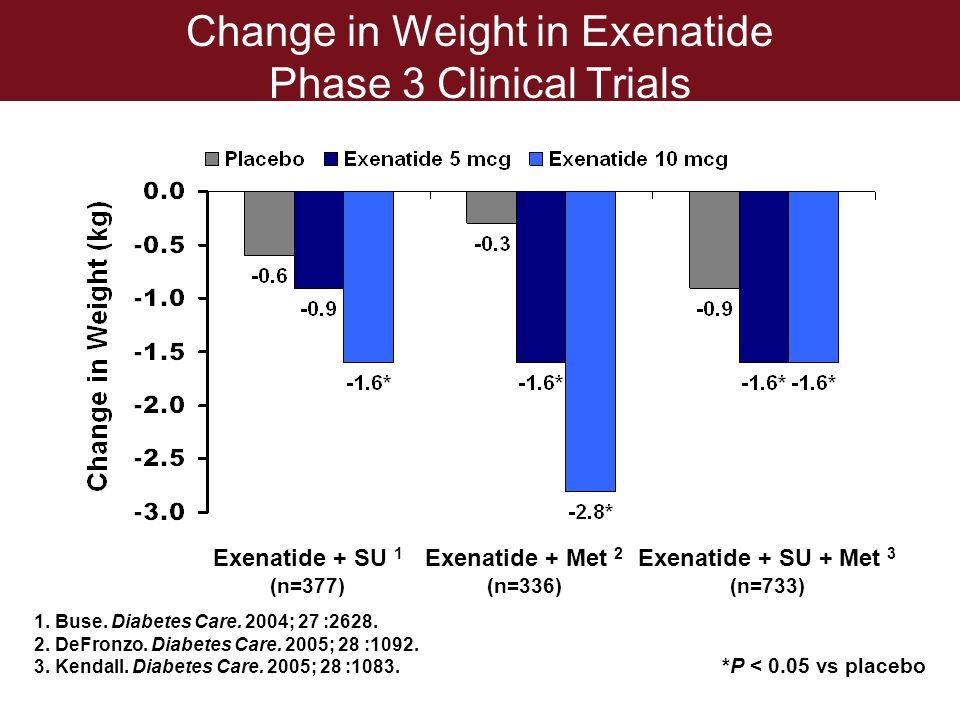 Change in Weight in Exenatide Phase 3 Clinical Trials