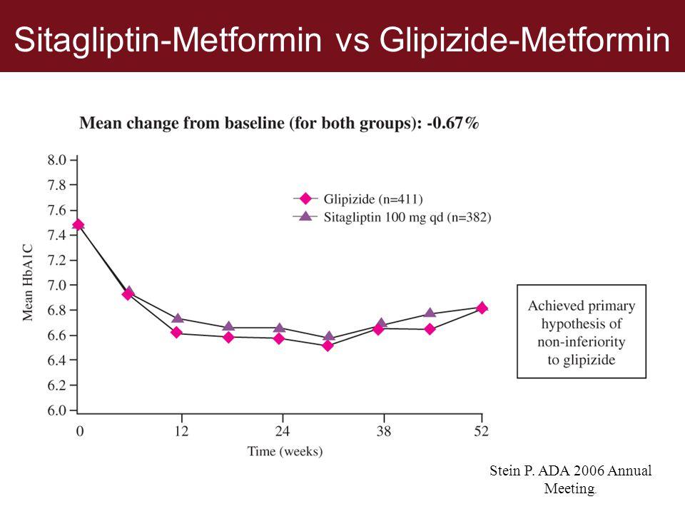 Sitagliptin-Metformin vs Glipizide-Metformin