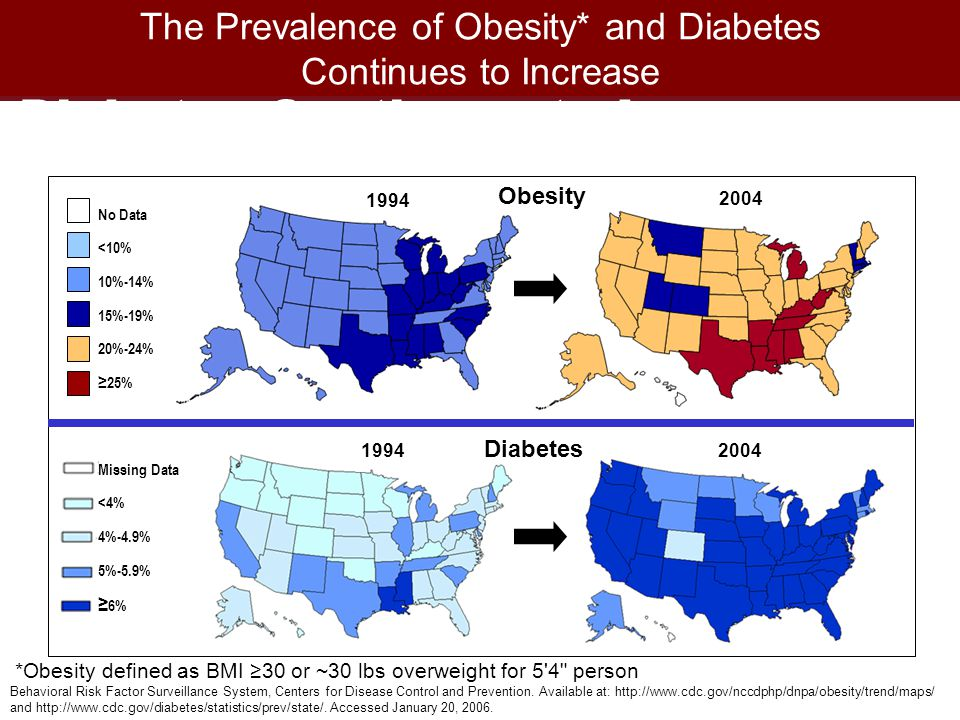 The Prevalence of Obesity* and Diabetes Continues to Increase