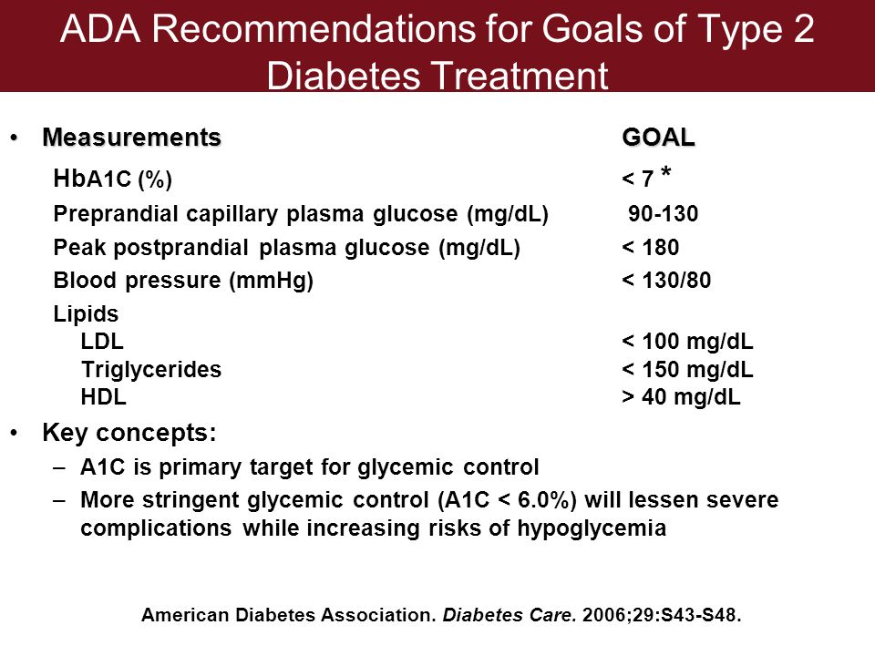 ADA Recommendations for Goals of Type 2 Diabetes Treatment