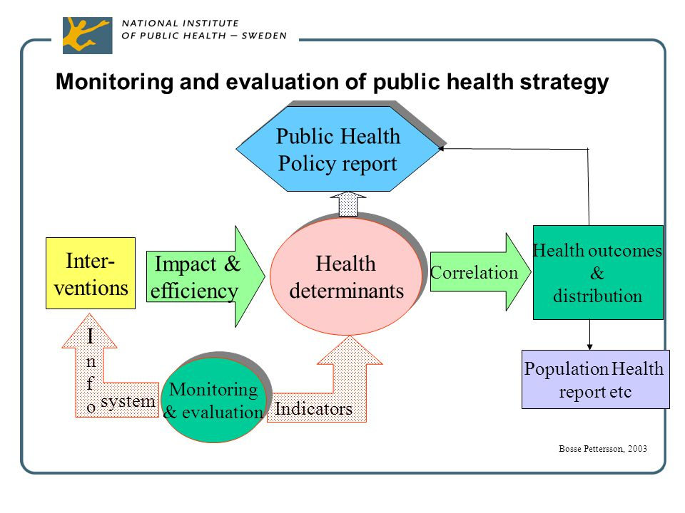 Monitoring and evaluation of public health strategy