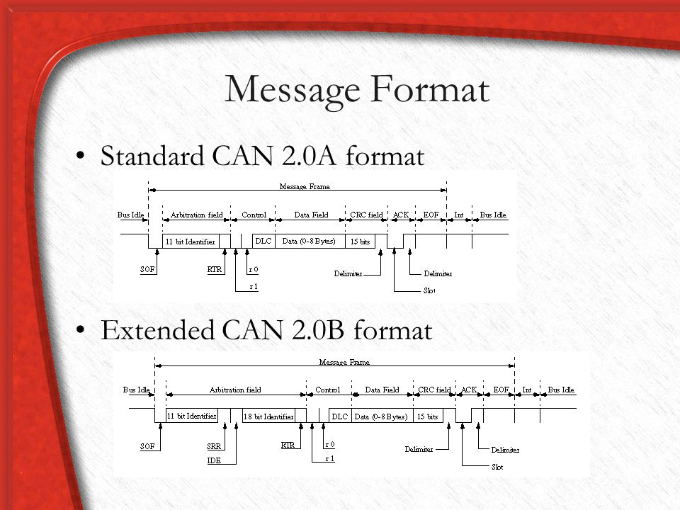 Message Format Standard CAN 2.0A format Extended CAN 2.0B format