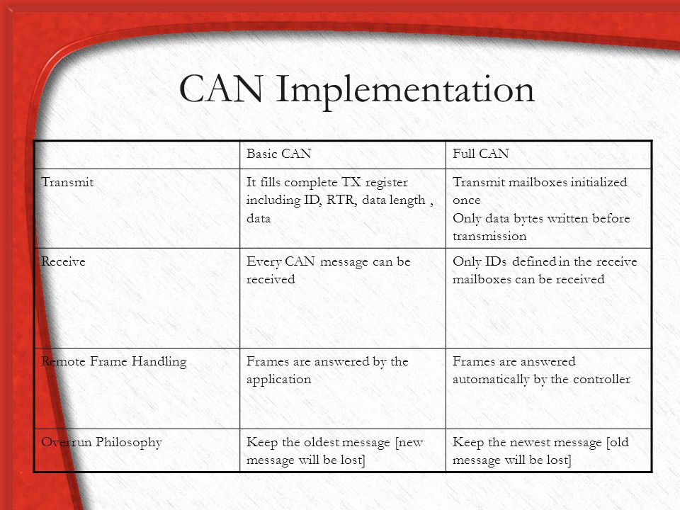 CAN Implementation Basic CAN Full CAN Transmit