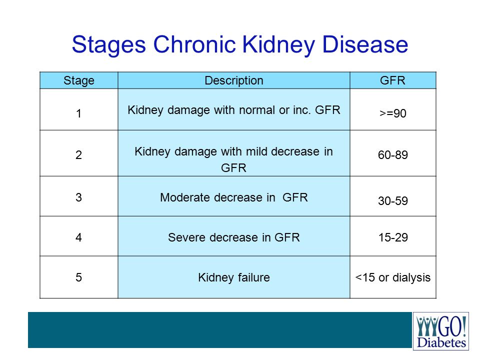 Stages Chronic Kidney Disease