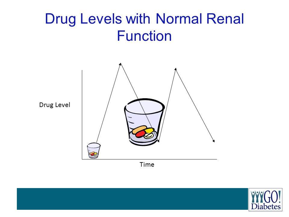 Drug Levels with Normal Renal Function
