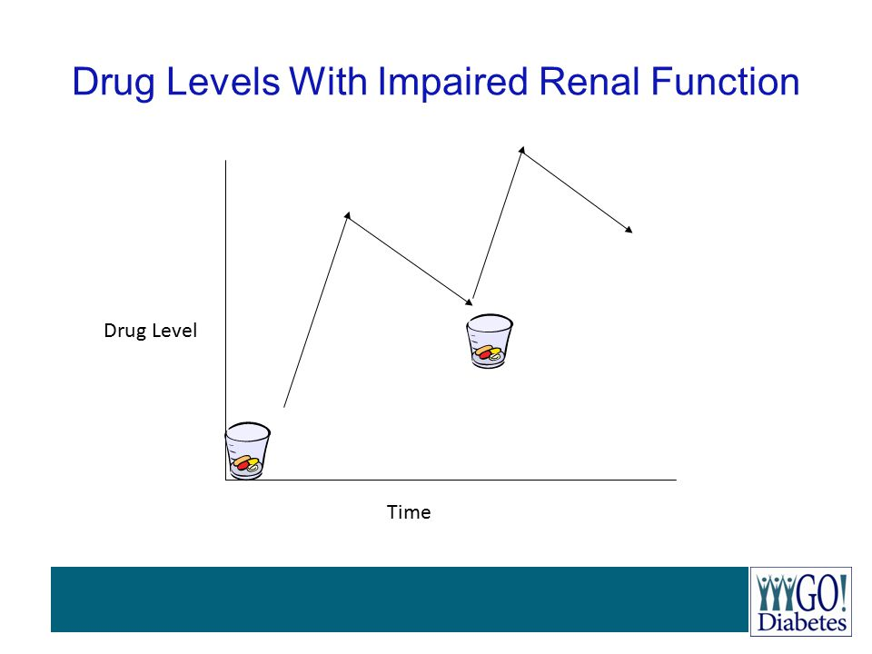Drug Levels With Impaired Renal Function