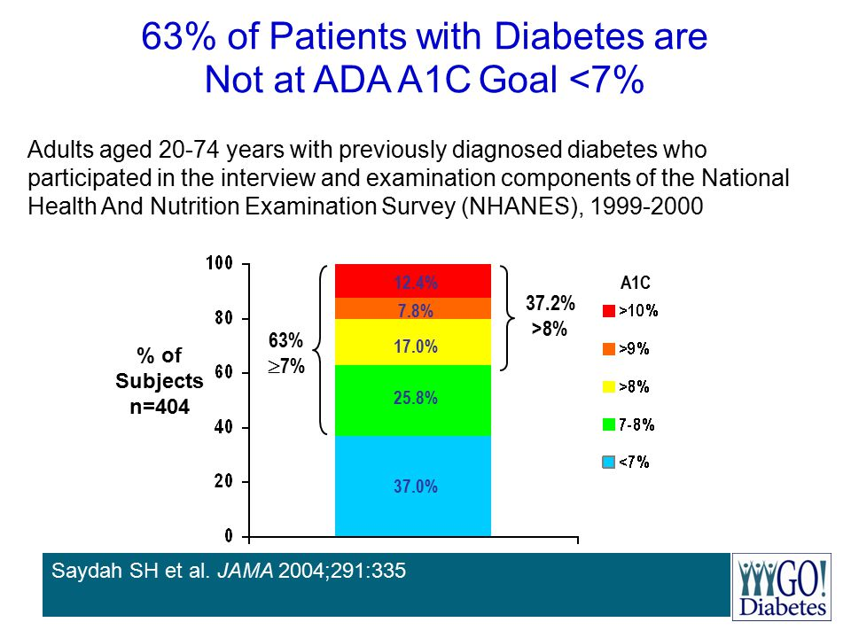 63% of Patients with Diabetes are Not at ADA A1C Goal <7%