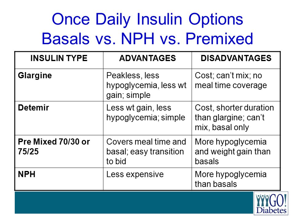 Once Daily Insulin Options Basals vs. NPH vs. Premixed