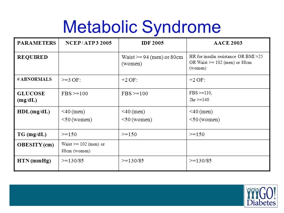 Metabolic Syndrome PARAMETERS NCEP / ATP 3 2005 IDF 2005 AACE 2003