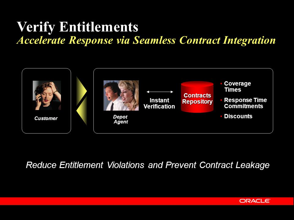 Reduce Entitlement Violations and Prevent Contract Leakage