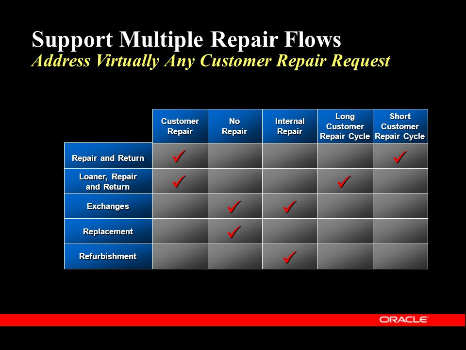 Support Multiple Repair Flows Address Virtually Any Customer Repair Request