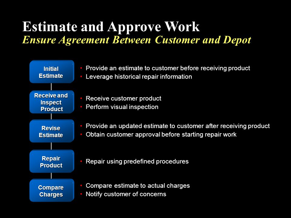 Estimate and Approve Work Ensure Agreement Between Customer and Depot