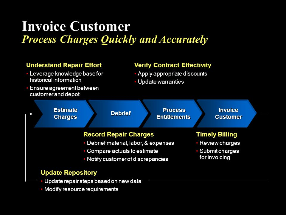 Invoice Customer Process Charges Quickly and Accurately
