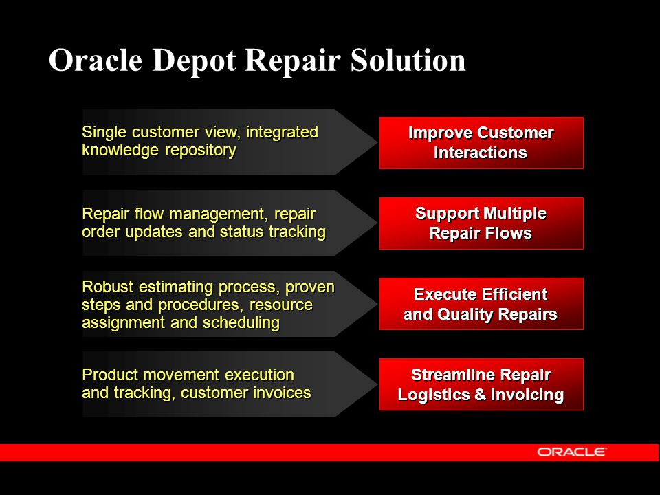 Oracle Depot Repair Solution
