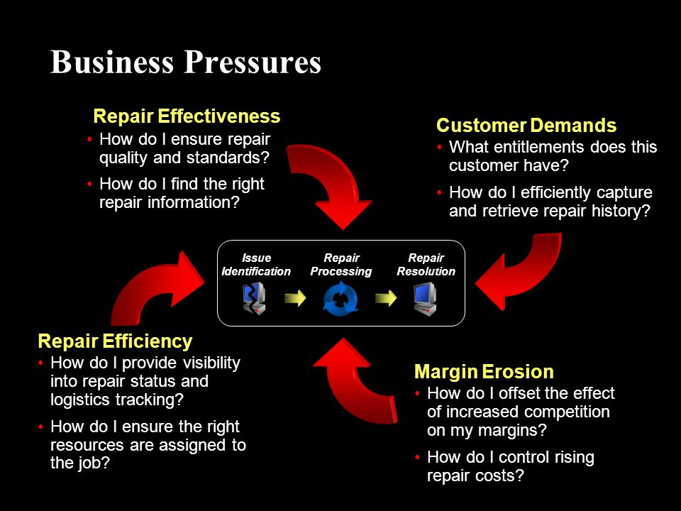 Business Pressures Repair Effectiveness Customer Demands