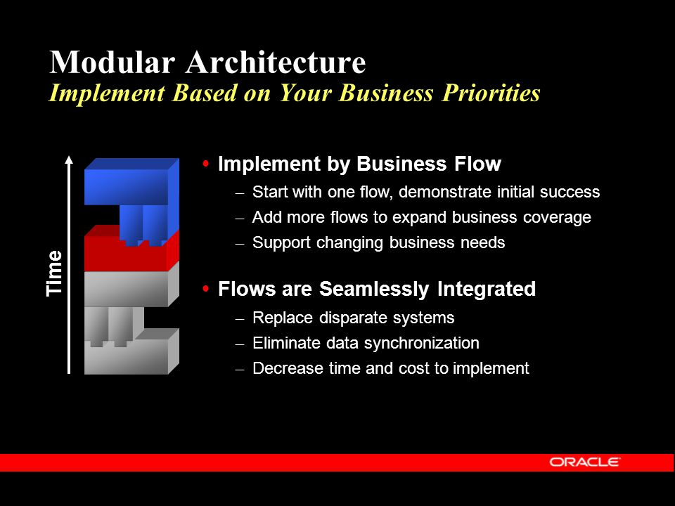 Modular Architecture Implement Based on Your Business Priorities