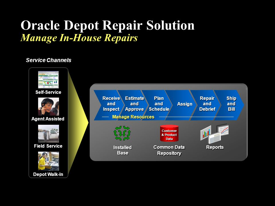 Oracle Depot Repair Solution Manage In-House Repairs