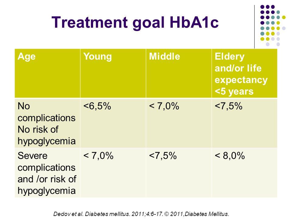 Dedov et al. Diabetes mellitus. 2011;4:6-17. © 2011,Diabetes Mellitus.