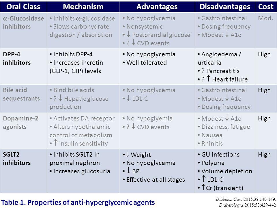 Oral Class Mechanism Advantages Disadvantages Cost