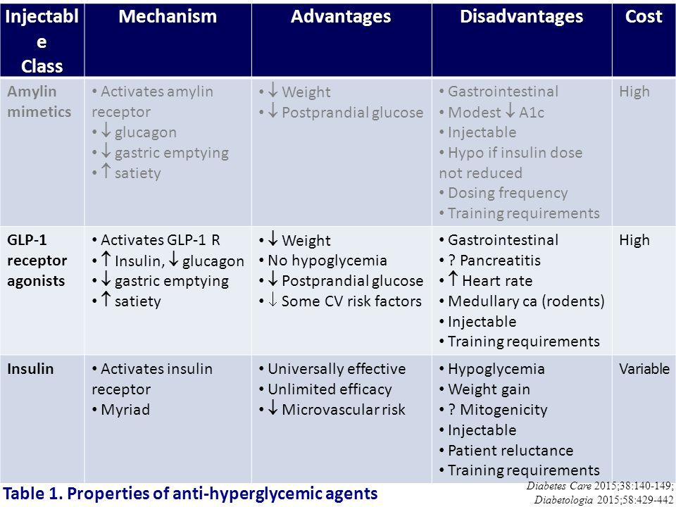 Injectable Class Mechanism Advantages Disadvantages Cost