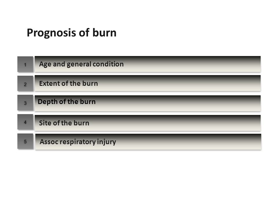 Prognosis of burn Age and general condition Extent of the burn