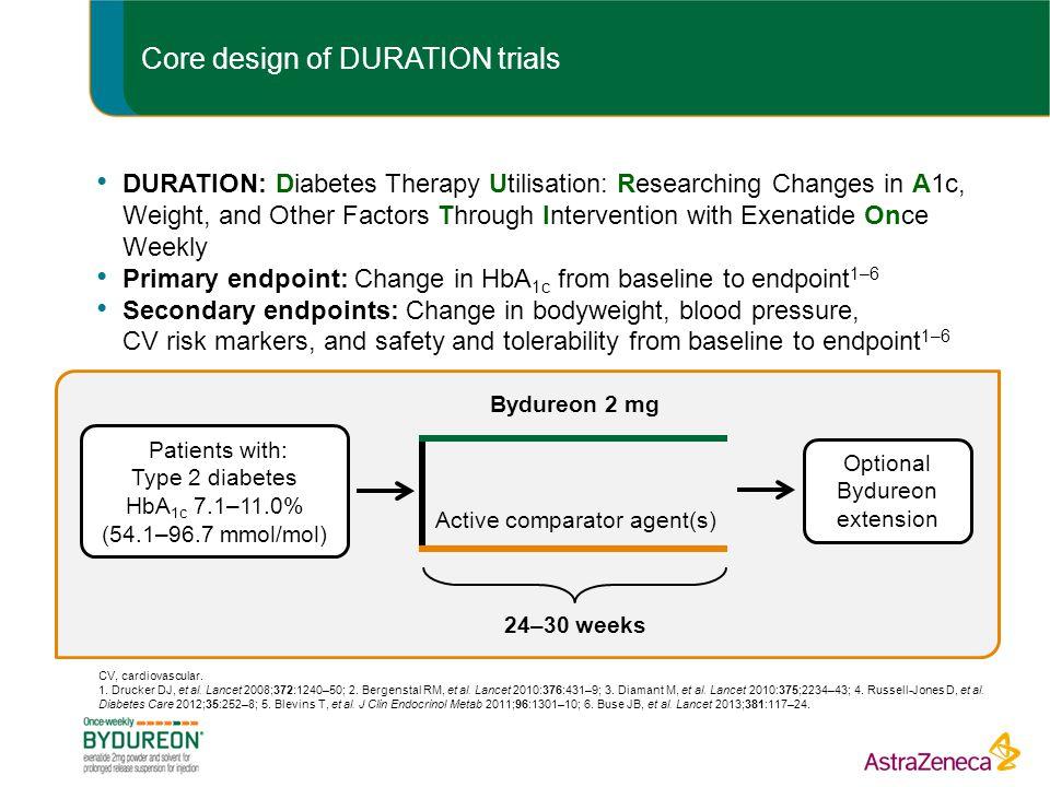Core design of DURATION trials