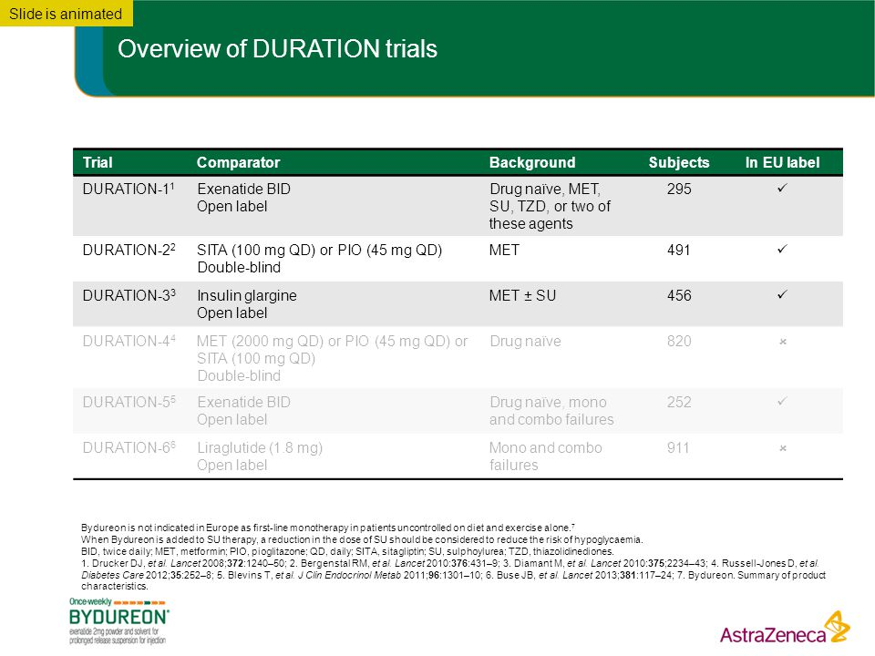 Overview of DURATION trials