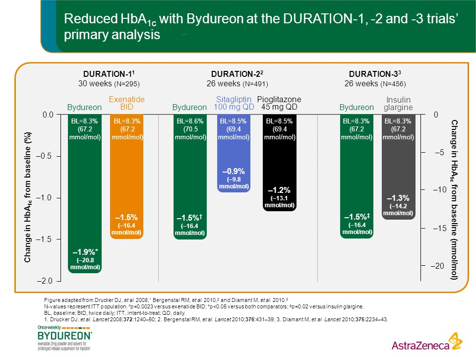 Reduced HbA1c with Bydureon at the DURATION-1, -2 and -3 trials' primary analysis