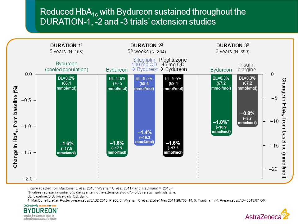 Reduced HbA1c with Bydureon sustained throughout the DURATION-1, -2 and -3 trials' extension studies