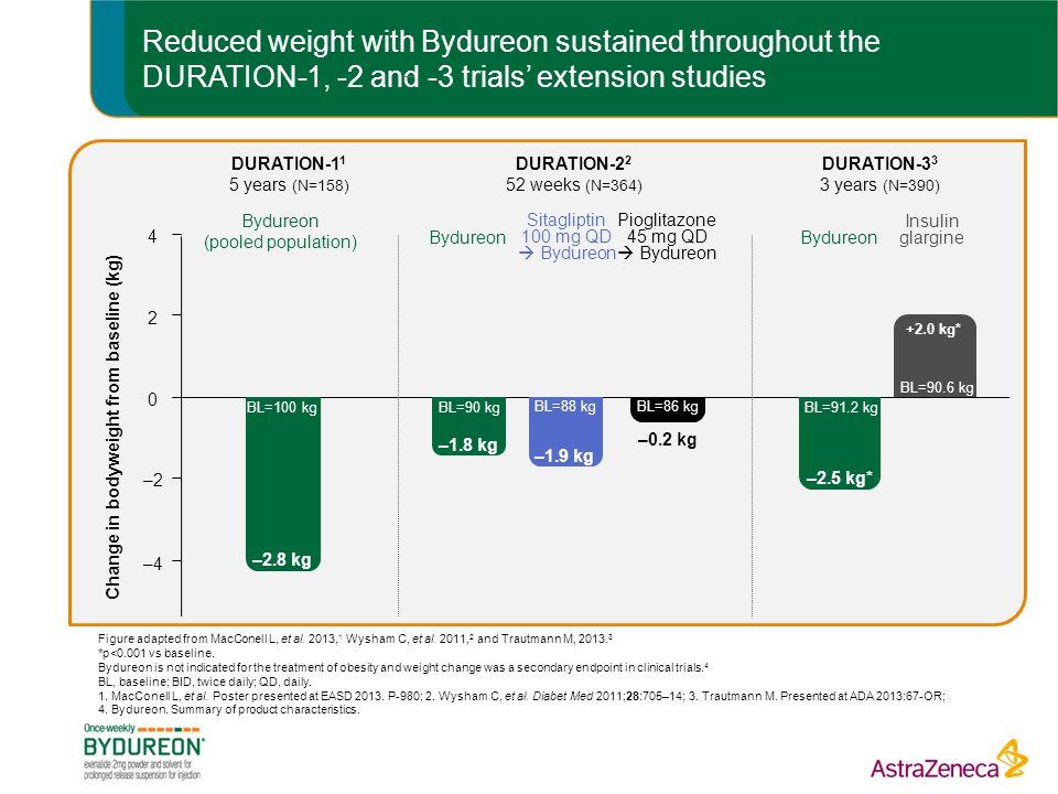 Change in bodyweight from baseline (kg)
