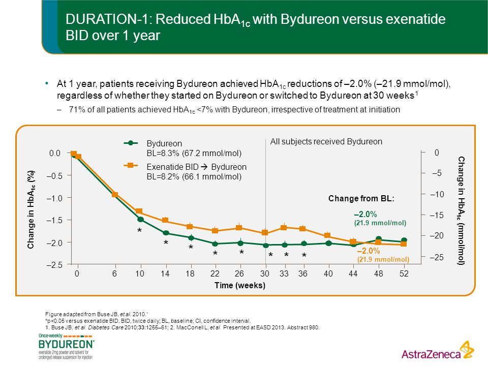 Change in HbA1c (mmol/mol)