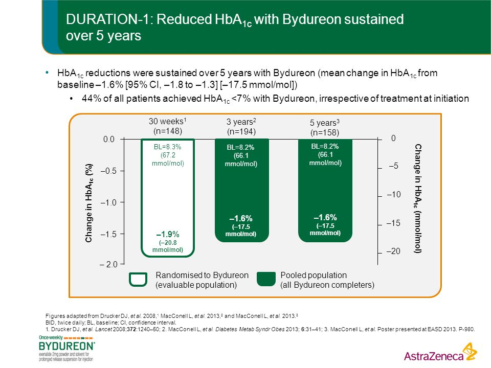 DURATION-1: Reduced HbA1c with Bydureon sustained over 5 years