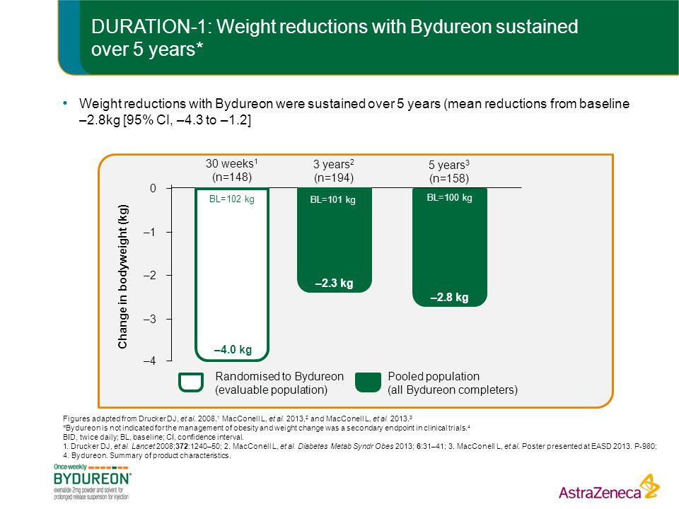 DURATION-1: Weight reductions with Bydureon sustained over 5 years*