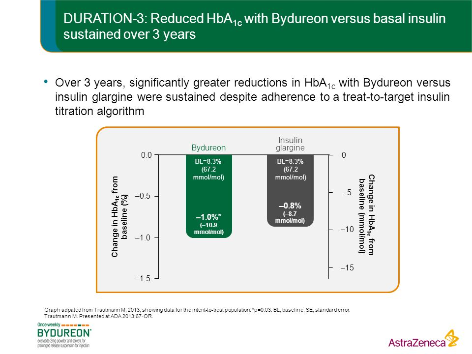 DURATION-3: Reduced HbA1c with Bydureon versus basal insulin sustained over 3 years