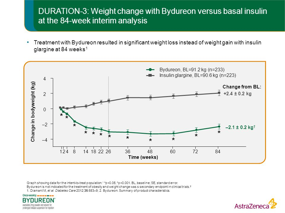 Change in bodyweight (kg)