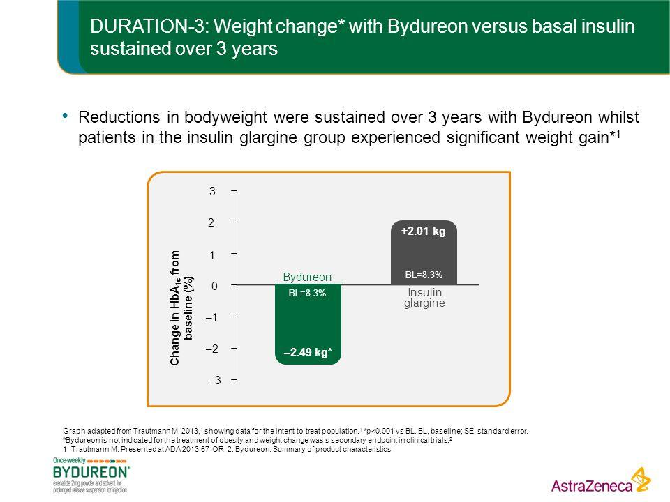 Change in HbA1c from baseline (%)
