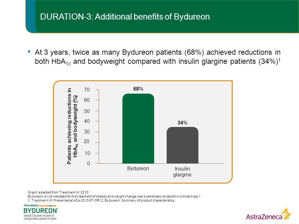 DURATION-3: Additional benefits of Bydureon