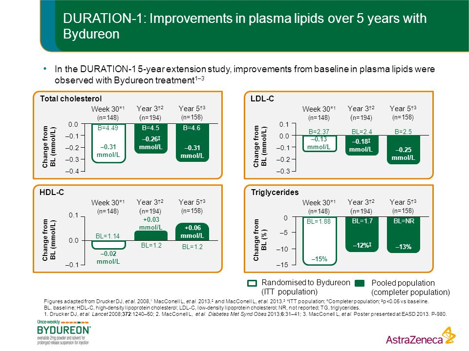 DURATION-1: Improvements in plasma lipids over 5 years with Bydureon