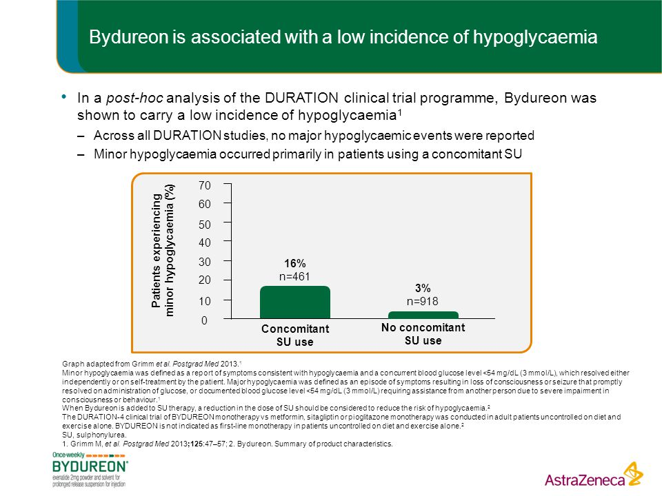 Bydureon is associated with a low incidence of hypoglycaemia