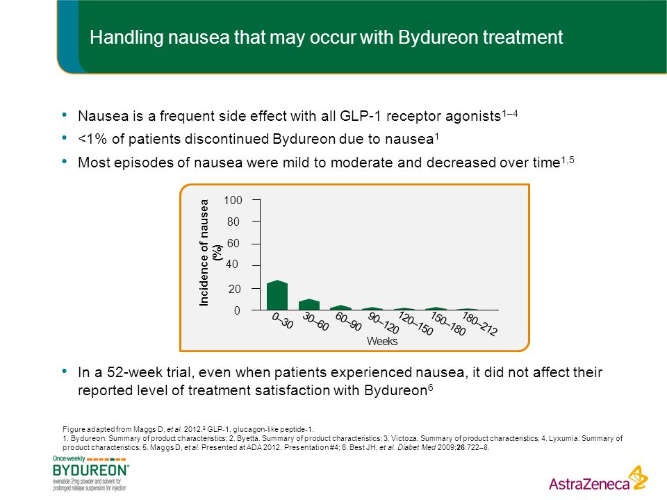 Handling nausea that may occur with Bydureon treatment