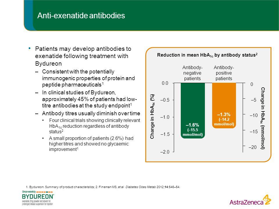 Anti-exenatide antibodies