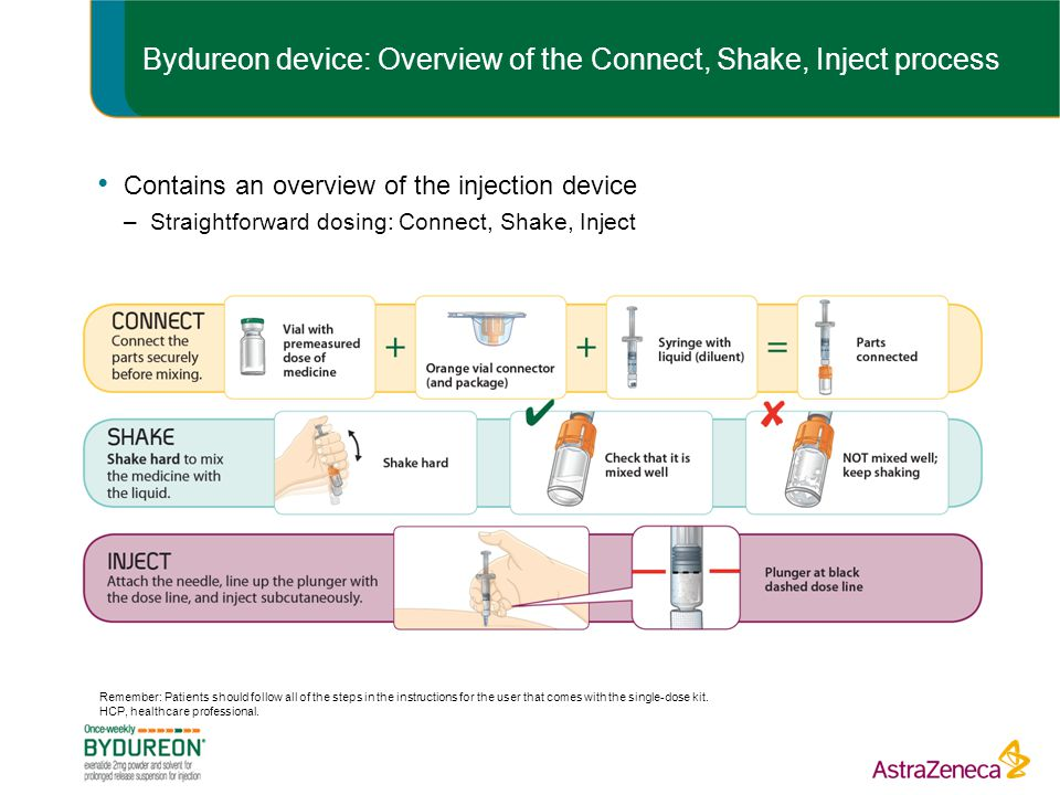 Bydureon device: Overview of the Connect, Shake, Inject process