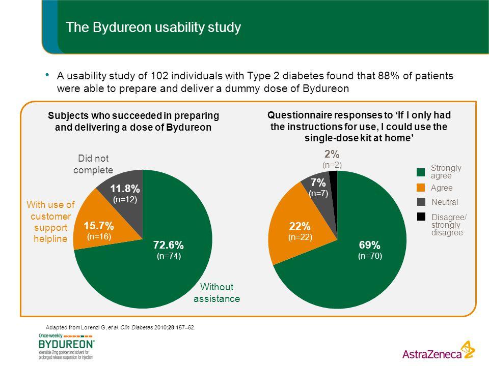 The Bydureon usability study