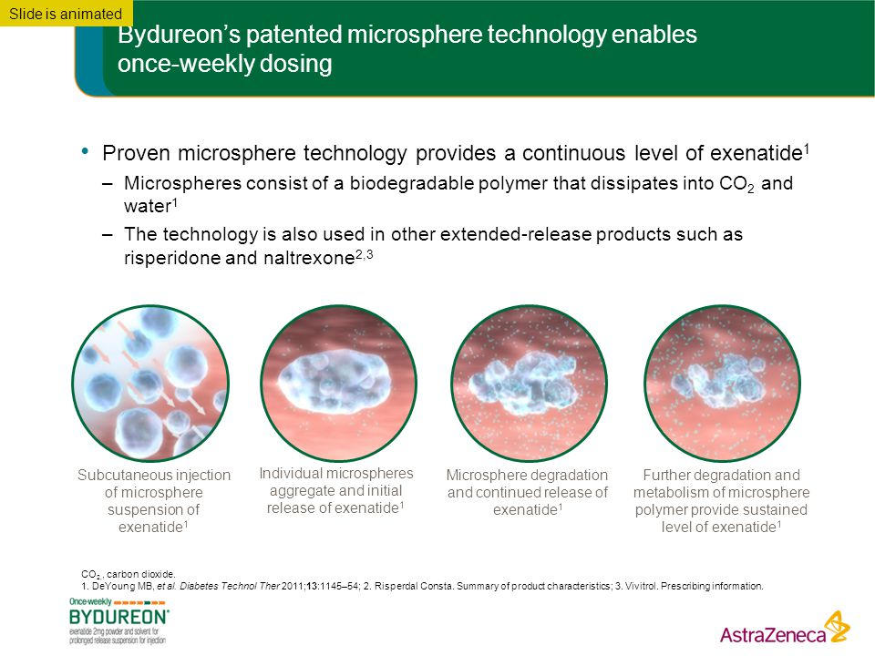 Bydureon's patented microsphere technology enables once-weekly dosing