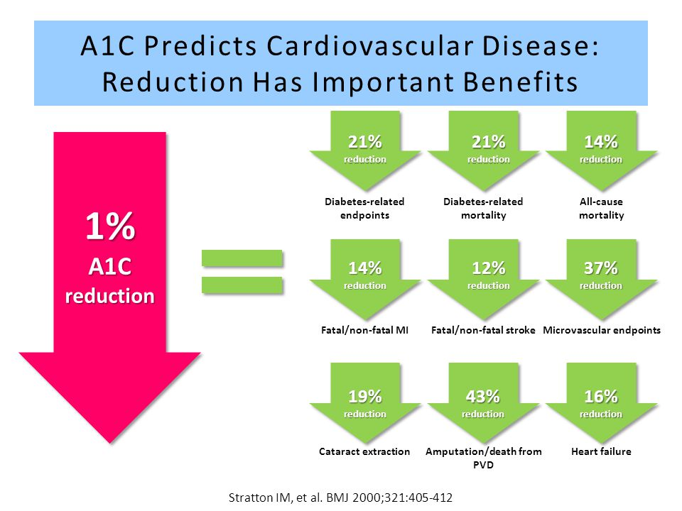A1C Predicts Cardiovascular Disease: Reduction Has Important Benefits